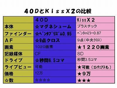 C40DX2Hikaku1.jpg