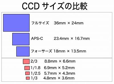 CCD_SIZE.jpg